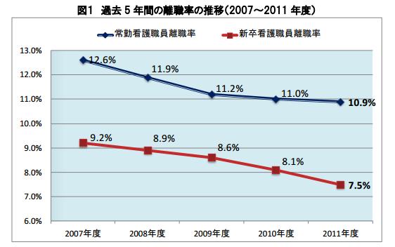 過去 5 年間の離職率の推移(2007~2011 年度)