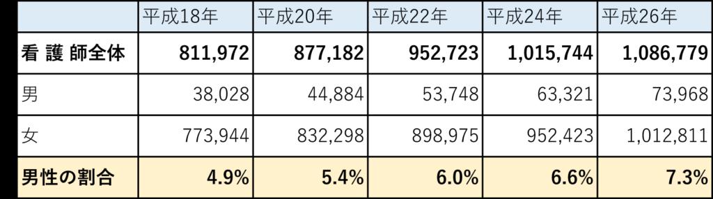 厚生労働省の看護師の就業人数データ(平成18年から平成28年)