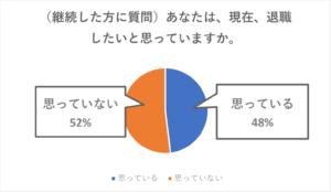 【継続した方に質問】現在退職したいと思っていますか?思っている48%、思っていない52%