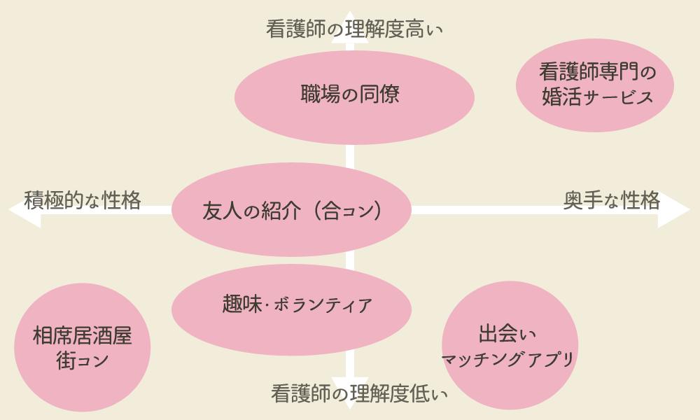 出会い方法ごとの、男性の性格の整理チャート