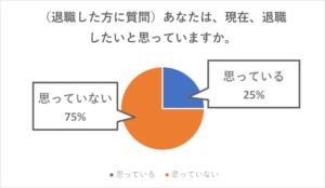 【退職した方に質問】現在退職したいと思っていますか?思っている25%、思っていない75%